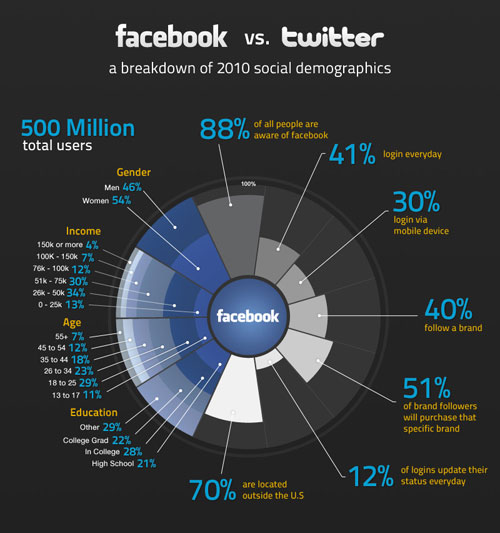 facbook_vs_twitter_infographic