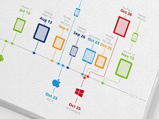 Timeline of mobile