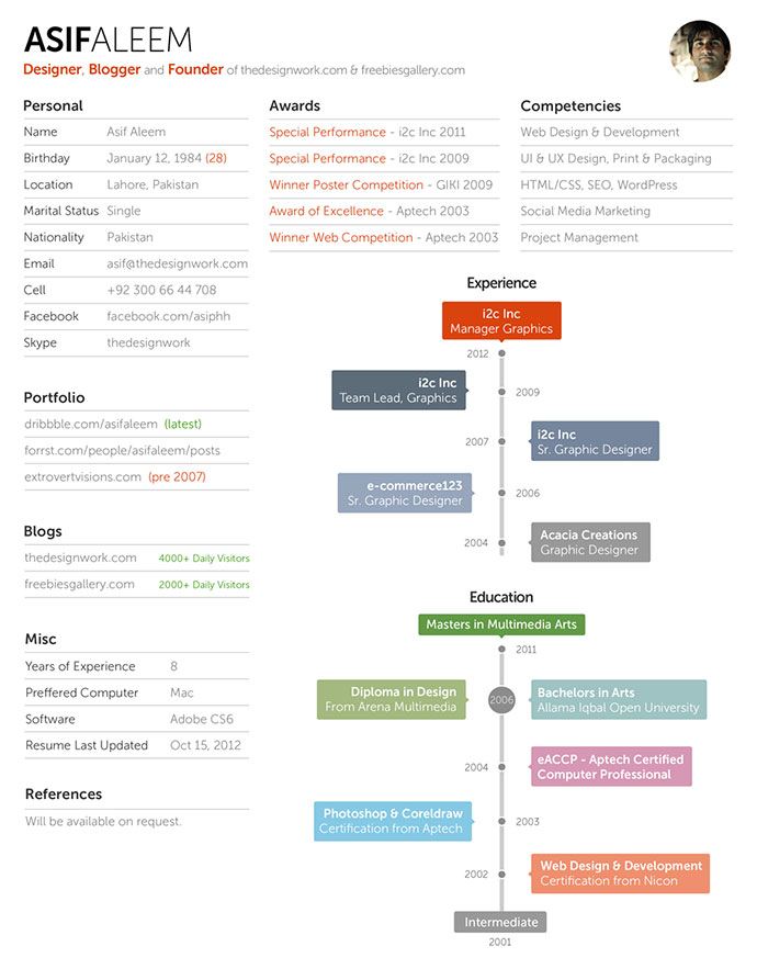 28 Free Cv Resume Templates ( Html Psd & Indesign ) | Web