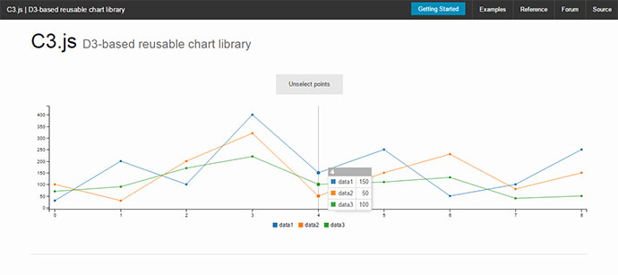 10 JavaScript Libraries For Interactive Graphs And Charts