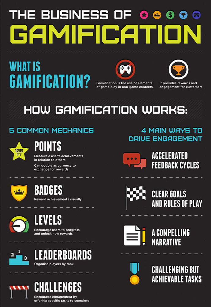 Gamification Infographic