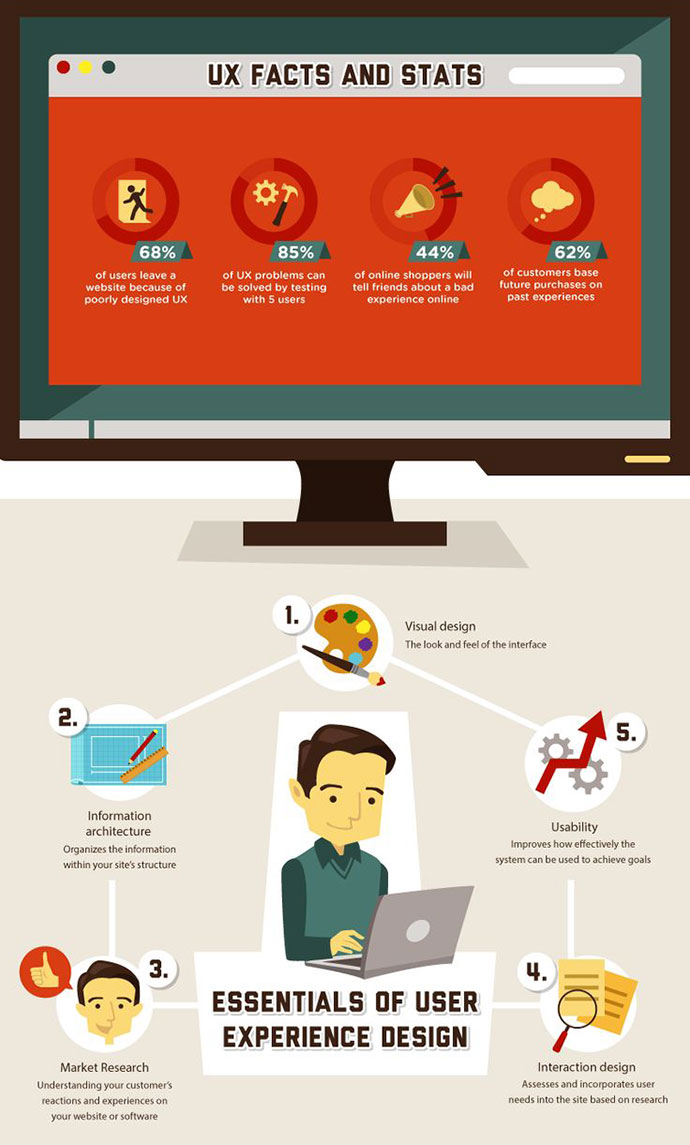 What is User Experience UX Infographic