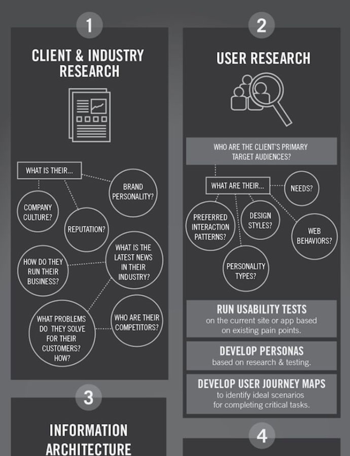 Infographic User Experience Design Process