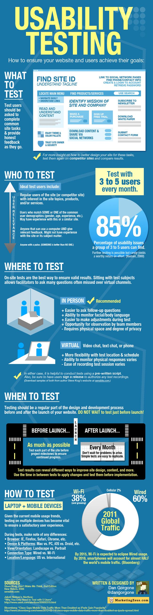Usability Testing How to ensure your website and users achieve their goals