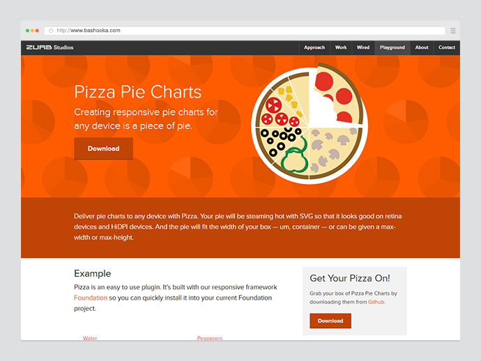 Pizza Pie Charts