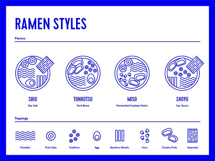 Ramen Styles