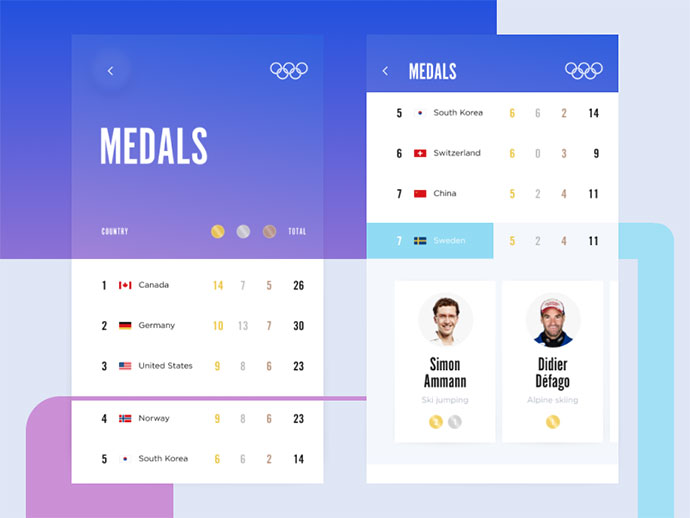 Olympic ranking UI design