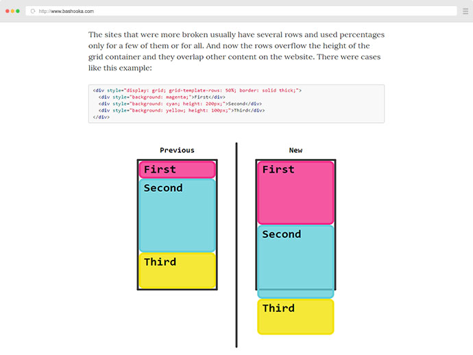 Changes on CSS Grid Layout in percentages and indefinite height