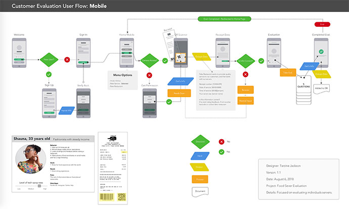 Customer Evaluation User Flow: Mobile
