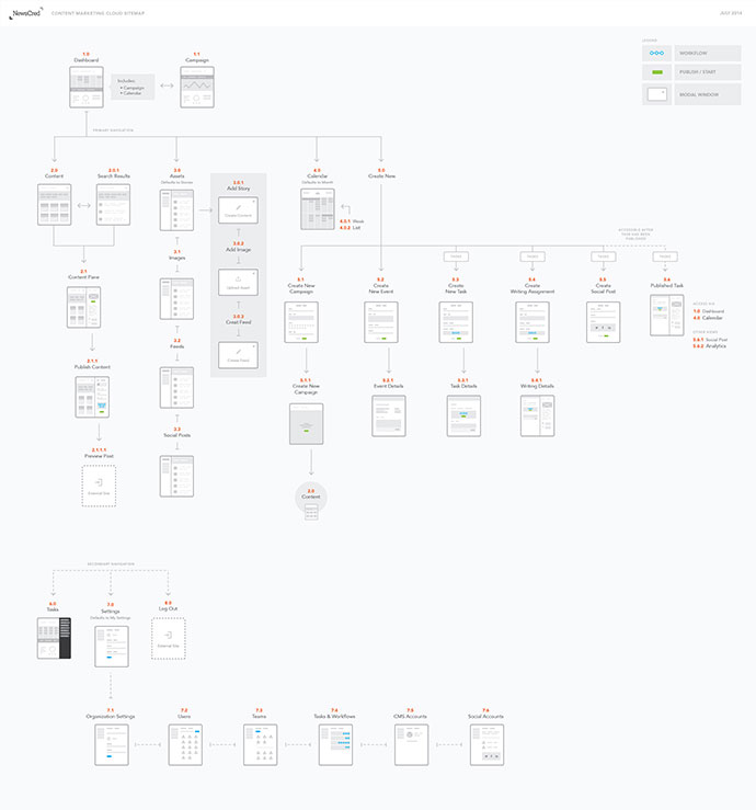 33 excellent user flow examples for inspiration