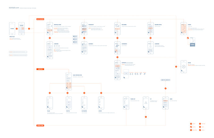 Wireframes ( Mobile )