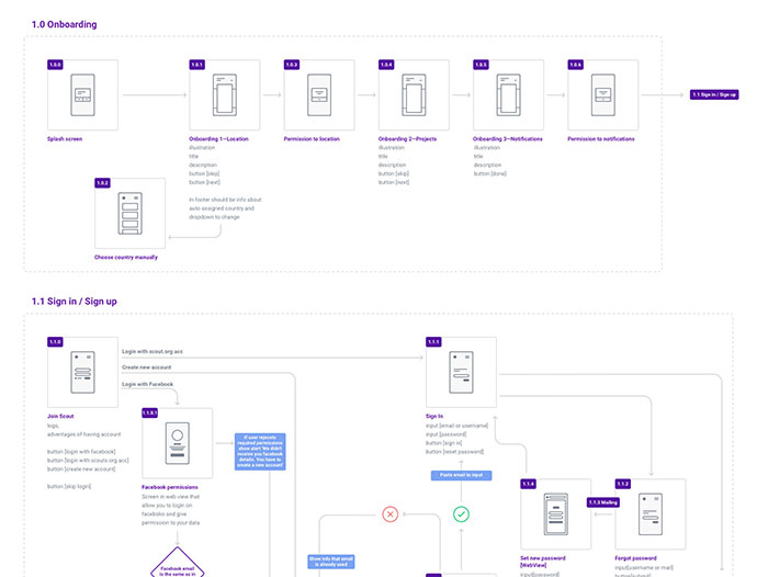 User Flow – Scouts Mobile App