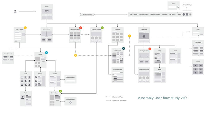Assembly User Flows + Wires