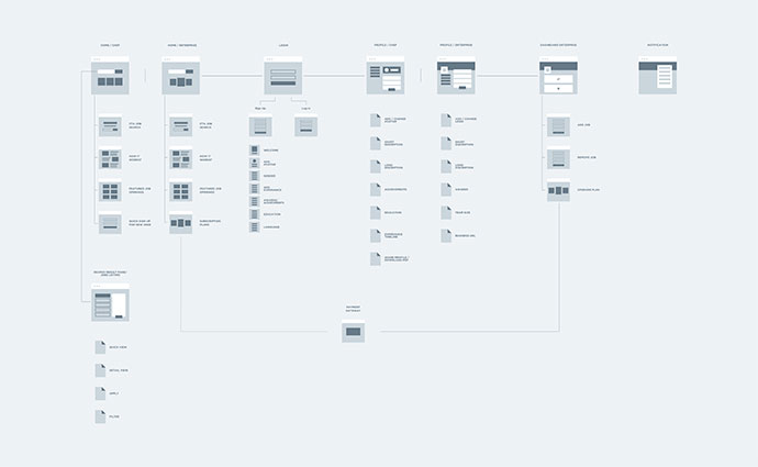 UX User flow for culinary job portal
