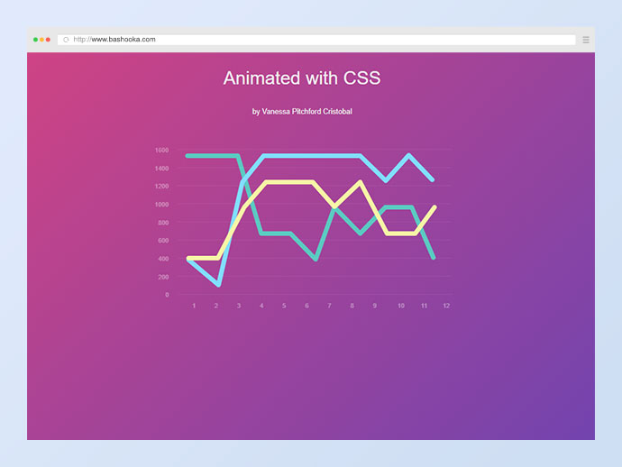 Animated Graph - CSS