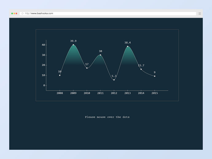 30 Cool Animated Chart & Graph Examples | CSS Javascript