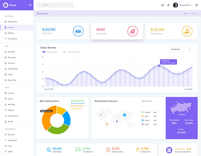 25 Excellent PSD & Sketch Dashboard Templates – Bashooka