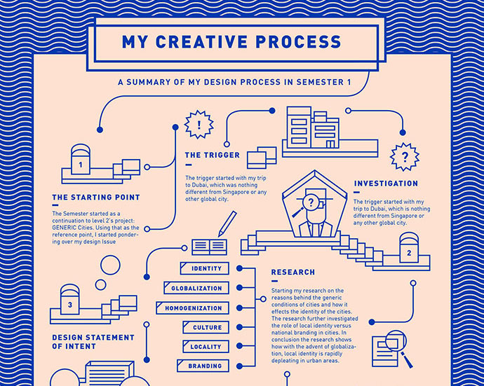 Creative Process Chart - Infographic