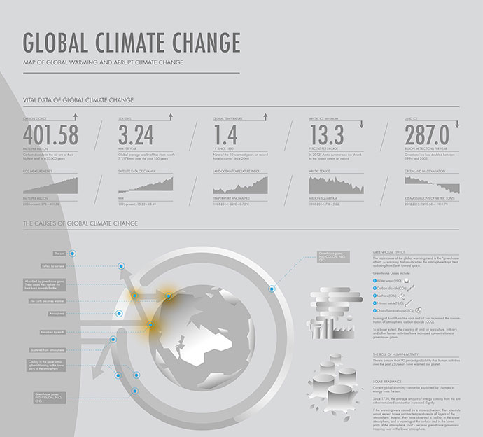 Infographic For Global Climate Change