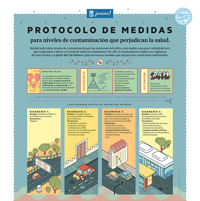 Madrid City Hall Environment Infographic