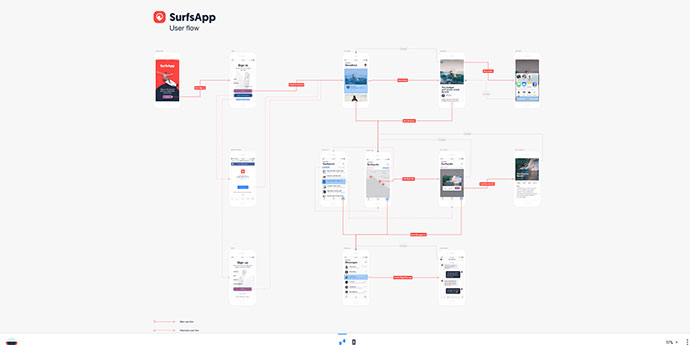20 Useful User Flow Tools & Templates – Bashooka