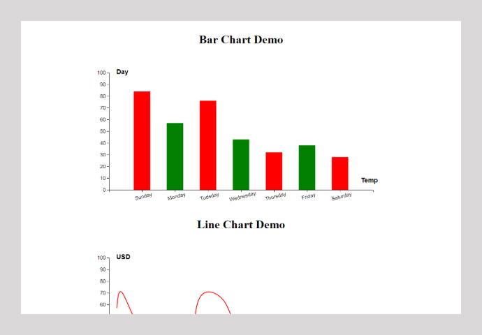 Vue D3 Chart