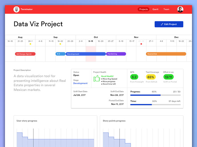 Project Monitoring Tool