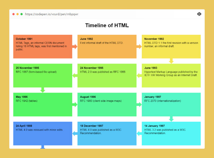 Timeline Of Html