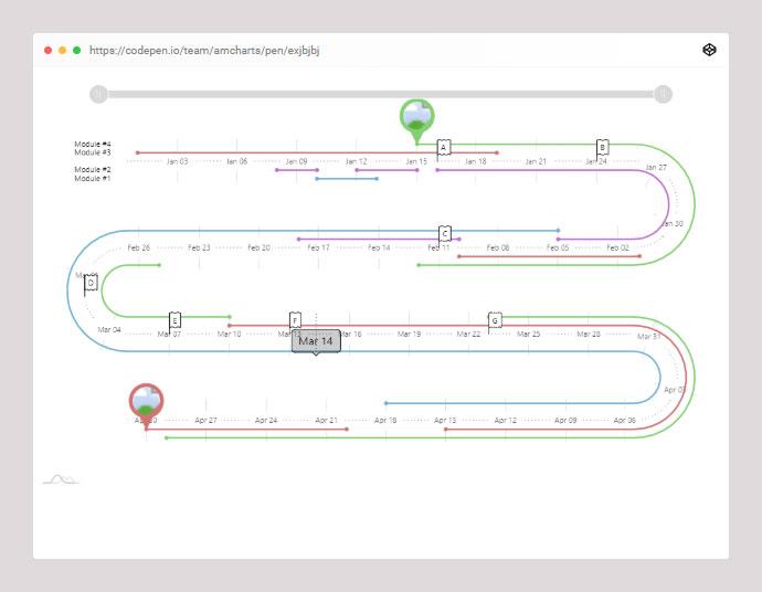 Serpentine Timeline